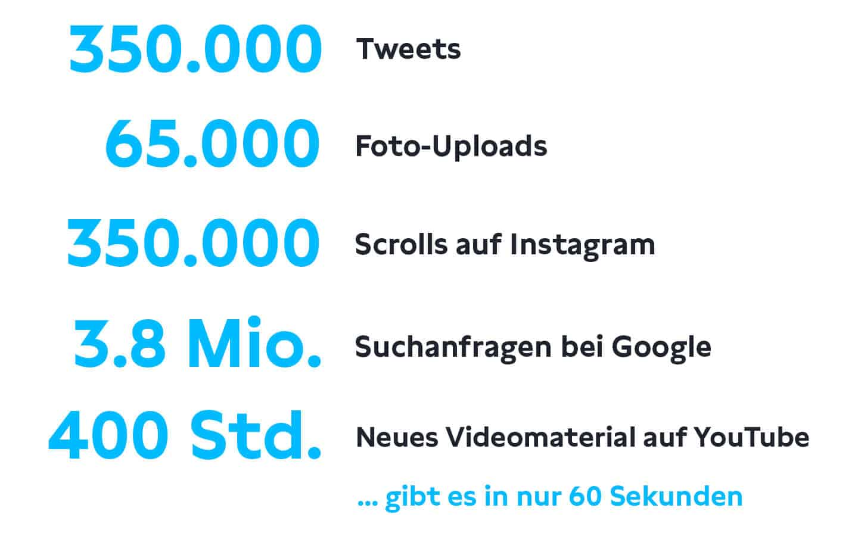Social Media Statistik